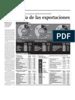 El Negocio de las Exportaciones en el Perú