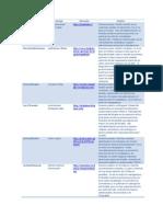 Analisis Blogs Alcaldes