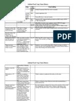 AFC_Union History Chart