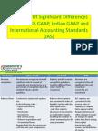 Afm - l2 - I-gaap vs Us Gaap