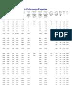 Seamless OCTG Casing Perf Properties Web