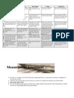 Measurement BLooms Matrix 2011