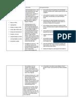 Assessment Dm