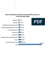 EHRP Funding by Sector as at 19 Nov 2008