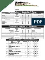 Classificados da 1º rodada 2º fase