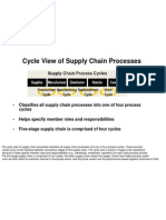 Cycle View of Supply Chain Processes