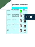 Anexo 1 ADT-MA-333A-002 Tabla 1 Clasificacion de los Residuos, color de Recipientes y Rotulos Especificos