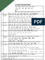 台北市國小高年段精熟字彙表2008