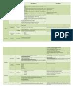 Matriz Teorias y Autores Del Desarrollo