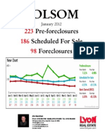 Foreclosure Stats, Folsom