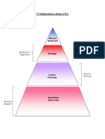 ITIL Process Schematic