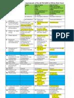 PAS 220 to 223- PRPs Comparison