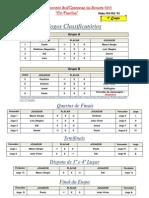 (I Campeonato Sul - Tabela Final - 1ª Etapa)