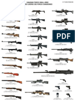Canadian Forces Small Arms