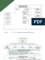 Civ Pro Diagrams