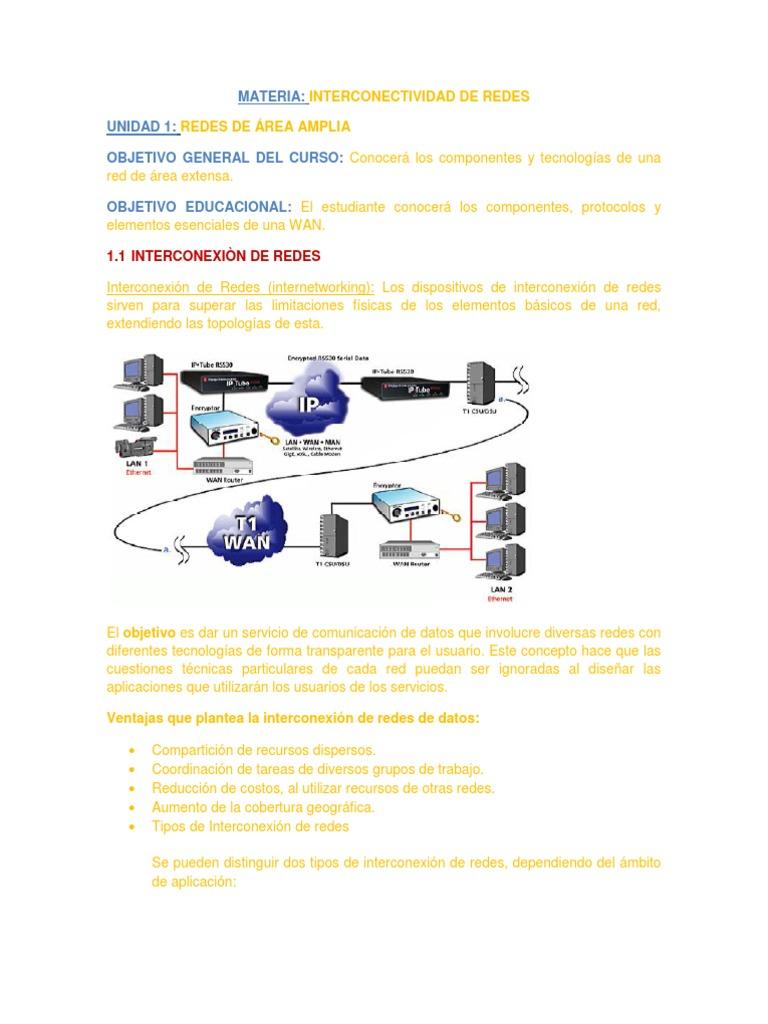 UNIDAD 1 Redes de Area Amplia
