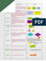 Ejemplos de diagrama de flujo de datos (DFD) 1