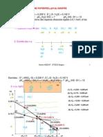 01_diagramme_pot_ph_soufre