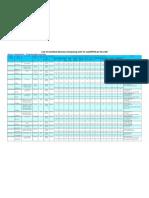 Certified List Fl-net