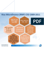 Hashoo Foundation Credit and Enterprise Development (CED) for Rice Microfinance (RMF)