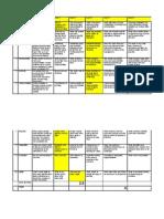 Team Maturity Matrix-A Sample Evaluation 1