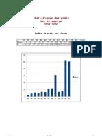 Récapitulatif des prêts premier trimestre 2008/2009