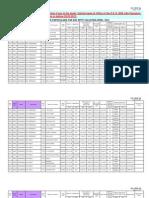 Service Particulars for Ssc Spot Valuation April- 2012