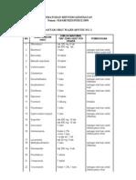 Daftar Obat Wajib Apotik No2
