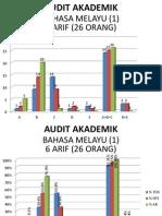 Audit Akademik UPSR Ujian 1 Mac 2012