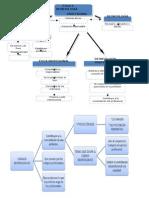Mapa Conceptual - Etica Profesional