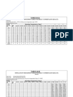 Eil Insulation Table