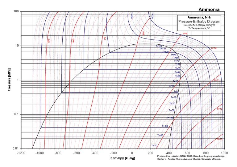 Ammonia PH Chart