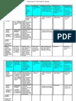 Medication Information Sheet+Wk 7