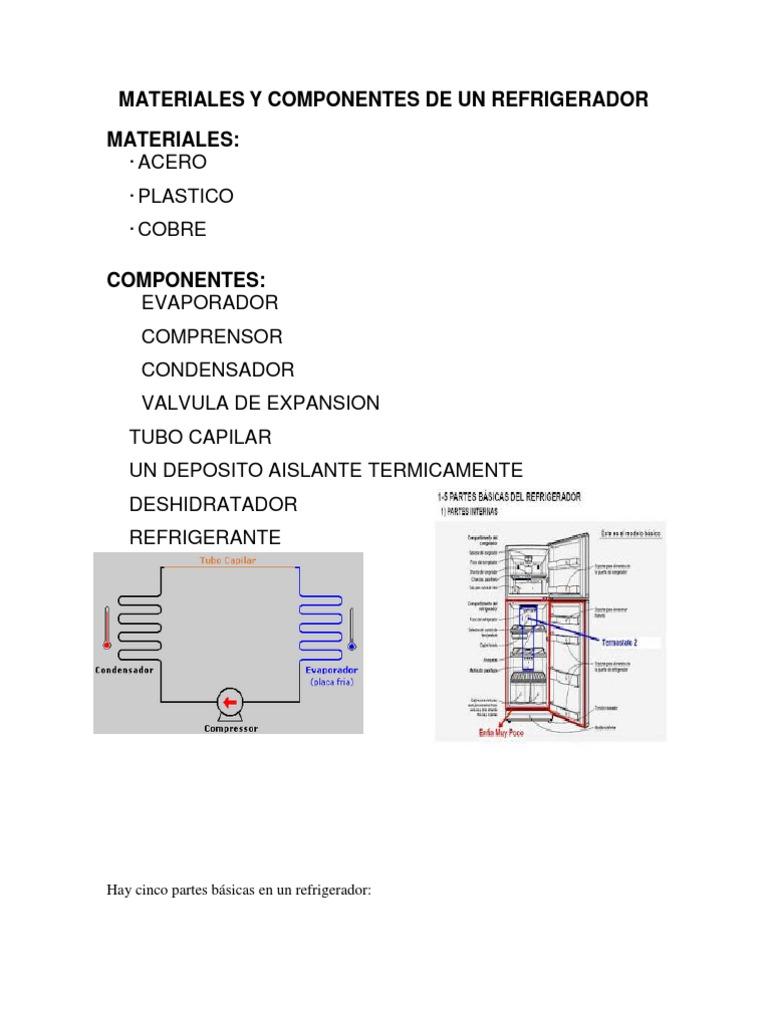 Materiales y componentes de un refrigerador for Materiales que componen el suelo