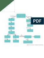 Mapa de Conceptos - Metodo de Nodos