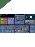 Mapa Hyper V