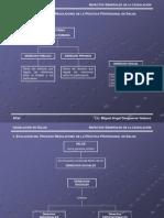 1 Evolución del proceso regulatorio