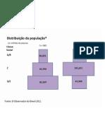 1-Distribuição da População