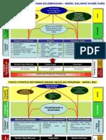 Model BAC Dalam Reformasi Birokrasi