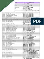 Dpc4350 Error Code List