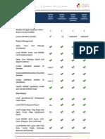 MOHID Studio - License Overview