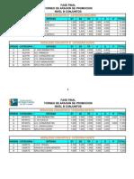Clasificacion Final Nivel b Conjuntos