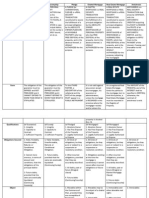 Comparative Table