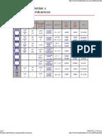 Normas equivalentes y requermientos mécanicos