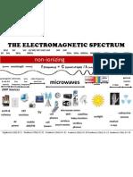 Electromagnetic Spectrum Chart