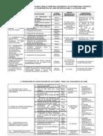 Plan de Desarrollo Institucional Del CDLima 2012 - VERSION CORREGIDA - Final Del 13FEBRERO2012