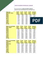 TABLA DE GASTO CALÓRICO POR DÍA DE LA MUJER Y HOMBRE &ALIMENTOS