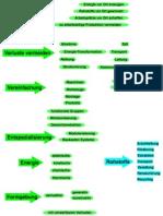 _Diagramm Deindustrialisierung