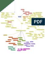 Meta Academy mind map