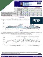 Darien Ct Real Estate Market Trends & Stats Feb 2012